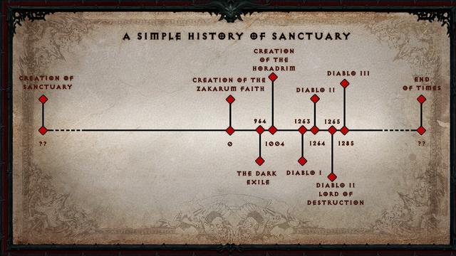 Những tựa game có dòng thời gian dài nhất: Diablo
